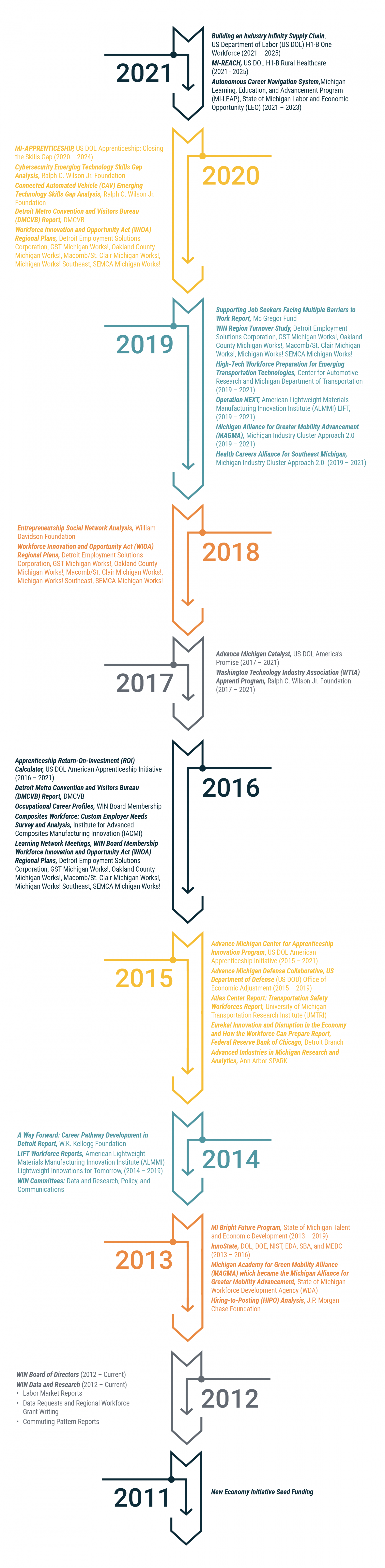 WIN_10yr_timeline-graphic_072821
